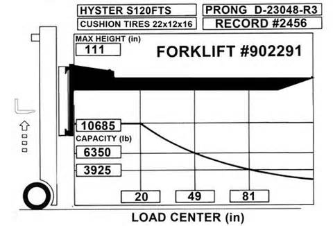 forklift-rated-capacity